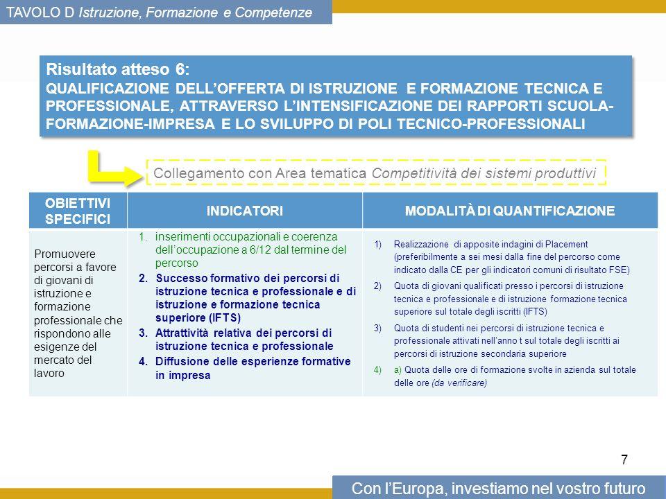 Con lEuropa, investiamo nel vostro futuro TAVOLO D Istruzione, Formazione e Competenze Risultato atteso 6: QUALIFICAZIONE DELLOFFERTA DI ISTRUZIONE E FORMAZIONE TECNICA E PROFESSIONALE, ATTRAVERSO LINTENSIFICAZIONE DEI RAPPORTI SCUOLA- FORMAZIONE-IMPRESA E LO SVILUPPO DI POLI TECNICO-PROFESSIONALI Risultato atteso 6: QUALIFICAZIONE DELLOFFERTA DI ISTRUZIONE E FORMAZIONE TECNICA E PROFESSIONALE, ATTRAVERSO LINTENSIFICAZIONE DEI RAPPORTI SCUOLA- FORMAZIONE-IMPRESA E LO SVILUPPO DI POLI TECNICO-PROFESSIONALI 7 Collegamento con Area tematica Competitività dei sistemi produttivi OBIETTIVI SPECIFICI INDICATORIMODALITÀ DI QUANTIFICAZIONE Promuovere percorsi a favore di giovani di istruzione e formazione professionale che rispondono alle esigenze del mercato del lavoro 1.inserimenti occupazionali e coerenza delloccupazione a 6/12 dal termine del percorso 2.Successo formativo dei percorsi di istruzione tecnica e professionale e di istruzione e formazione tecnica superiore (IFTS) 3.Attrattività relativa dei percorsi di istruzione tecnica e professionale 4.Diffusione delle esperienze formative in impresa 1)Realizzazione di apposite indagini di Placement (preferibilmente a sei mesi dalla fine del percorso come indicato dalla CE per gli indicatori comuni di risultato FSE) 2)Quota di giovani qualificati presso i percorsi di istruzione tecnica e professionale e di istruzione formazione tecnica superiore sul totale degli iscritti (IFTS) 3)Quota di studenti nei percorsi di istruzione tecnica e professionale attivati nellanno t sul totale degli iscritti ai percorsi di istruzione secondaria superiore 4)a) Quota delle ore di formazione svolte in azienda sul totale delle ore (da verificare)