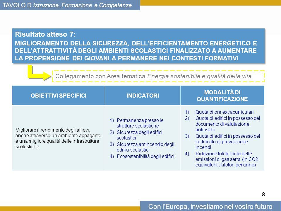 Con lEuropa, investiamo nel vostro futuro TAVOLO D Istruzione, Formazione e Competenze Risultato atteso 7: MIGLIORAMENTO DELLA SICUREZZA, DELLEFFICIENTAMENTO ENERGETICO E DELLATTRATTIVITÀ DEGLI AMBIENTI SCOLASTICI FINALIZZATO A AUMENTARE LA PROPENSIONE DEI GIOVANI A PERMANERE NEI CONTESTI FORMATIVI Risultato atteso 7: MIGLIORAMENTO DELLA SICUREZZA, DELLEFFICIENTAMENTO ENERGETICO E DELLATTRATTIVITÀ DEGLI AMBIENTI SCOLASTICI FINALIZZATO A AUMENTARE LA PROPENSIONE DEI GIOVANI A PERMANERE NEI CONTESTI FORMATIVI OBIETTIVI SPECIFICIINDICATORI MODALITÀ DI QUANTIFICAZIONE Migliorare il rendimento degli allievi, anche attraverso un ambiente appagante e una migliore qualità delle infrastrutture scolastiche 1)Permanenza presso le strutture scolastiche 2)Sicurezza degli edifici scolastici 3)Sicurezza antincendio degli edifici scolastici 4)Ecosostenibilità degli edifici 1)Quota di ore extracurriculari 2)Quota di edifici in possesso del documento di valutazione antirischi 3)Quota di edifici in possesso del certificato di prevenzione incendi 4)Riduzione totale lorda delle emissioni di gas serra (in CO2 equivalenti, kiloton per anno) 8 Collegamento con Area tematica Energia sostenibile e qualità della vita