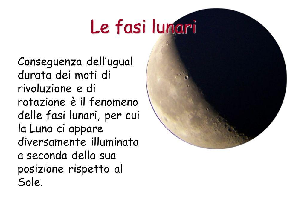 Conseguenza dellugual durata dei moti di rivoluzione e di rotazione è il fenomeno delle fasi lunari, per cui la Luna ci appare diversamente illuminata