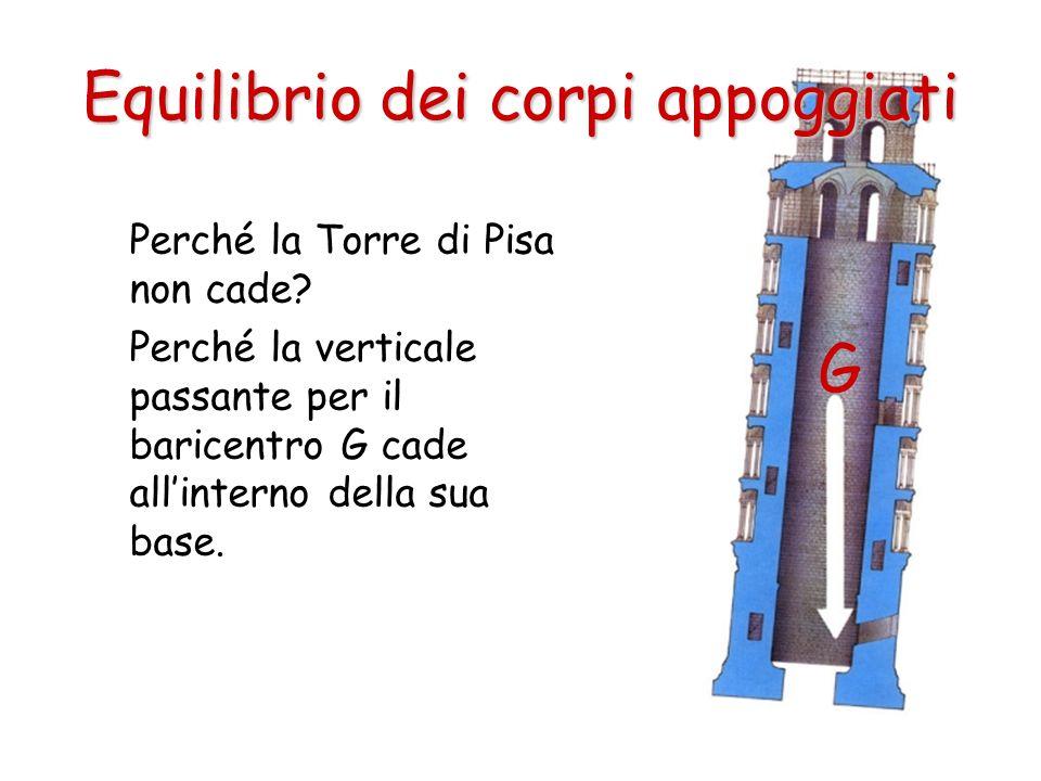 Perché la Torre di Pisa non cade? Perché la verticale passante per il baricentro G cade allinterno della sua base. Equilibrio dei corpi appoggiati G