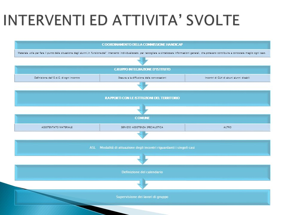 INTERVENTI ED ATTIVITA SVOLTE