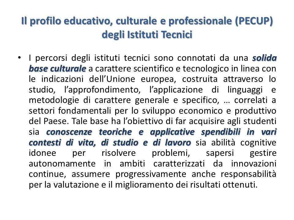 Il profilo educativo, culturale e professionale (PECUP) degli Istituti Tecnici solida base culturale conoscenze teoriche e applicative spendibili in v