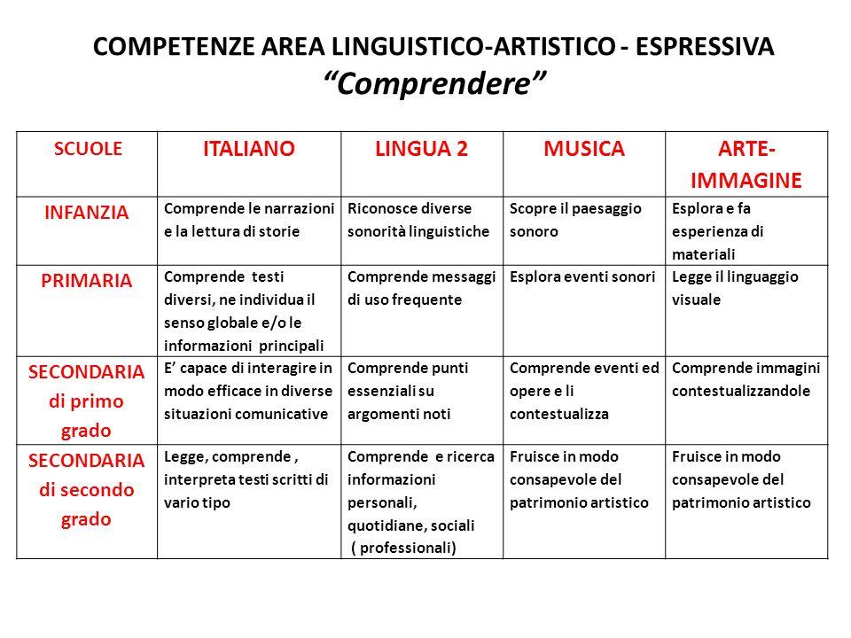 COMPETENZE AREA LINGUISTICO-ARTISTICO - ESPRESSIVA Comprendere SCUOLE ITALIANOLINGUA 2MUSICA ARTE- IMMAGINE INFANZIA Comprende le narrazioni e la lett