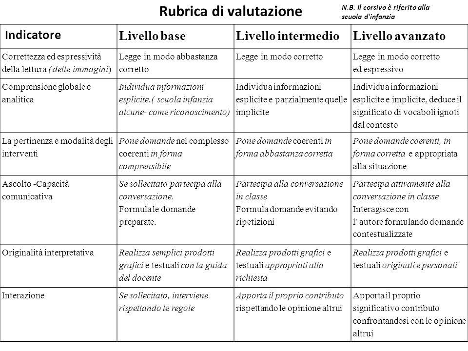 Rubrica di valutazione Indicatore Livello baseLivello intermedioLivello avanzato Correttezza ed espressività della lettura ( delle immagini) Legge in