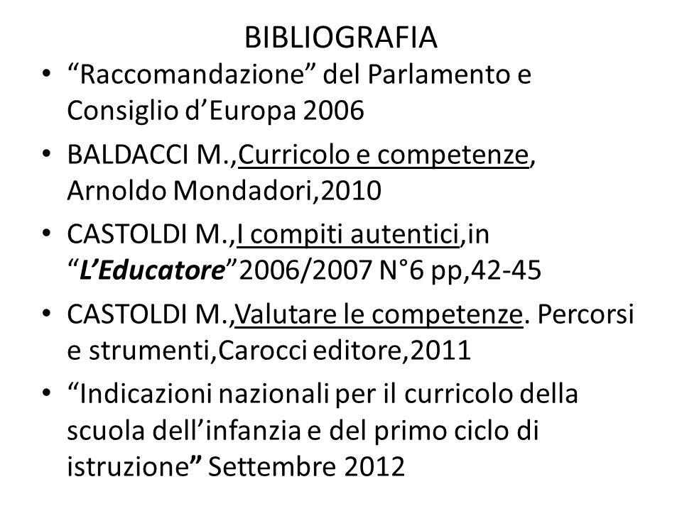 BIBLIOGRAFIA Raccomandazione del Parlamento e Consiglio dEuropa 2006 BALDACCI M.,Curricolo e competenze, Arnoldo Mondadori,2010 CASTOLDI M.,I compiti