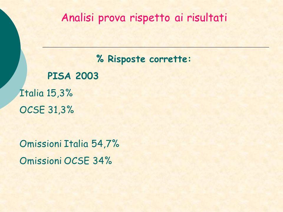 Analisi prova rispetto ai risultati % Risposte corrette: PISA 2003 Italia 15,3% OCSE 31,3% Omissioni Italia 54,7% Omissioni OCSE 34%