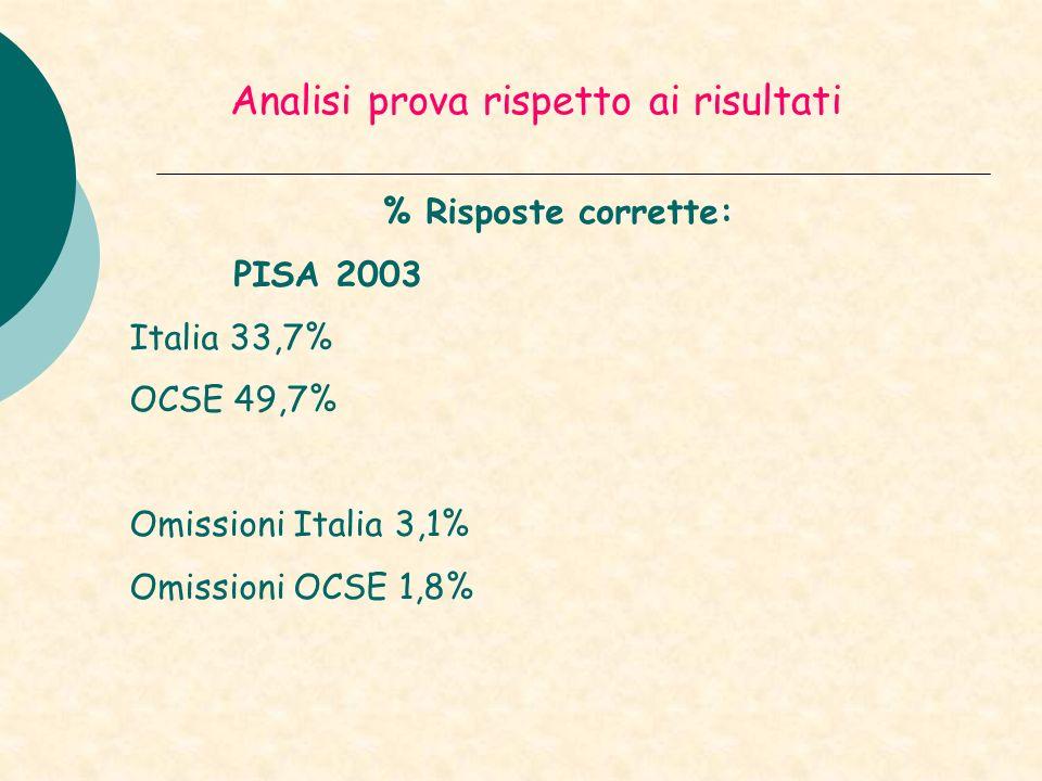 Analisi prova rispetto ai risultati % Risposte corrette: PISA 2003 Italia 33,7% OCSE 49,7% Omissioni Italia 3,1% Omissioni OCSE 1,8%