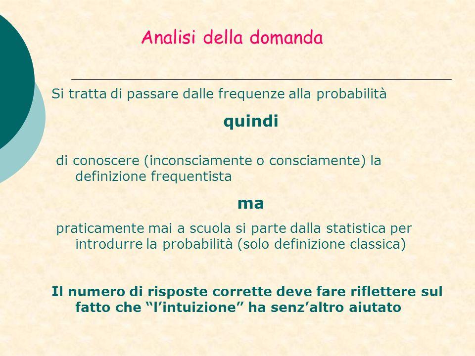 Analisi della domanda Si tratta di passare dalle frequenze alla probabilità quindi di conoscere (inconsciamente o consciamente) la definizione frequen