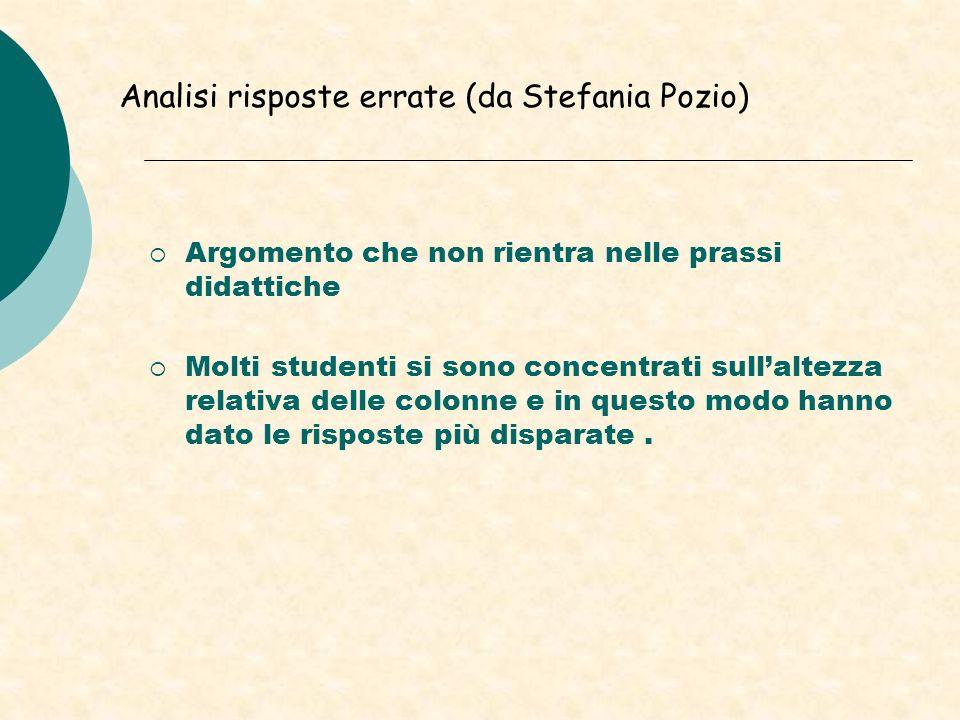Analisi risposte errate (da Stefania Pozio) Argomento che non rientra nelle prassi didattiche Molti studenti si sono concentrati sullaltezza relativa