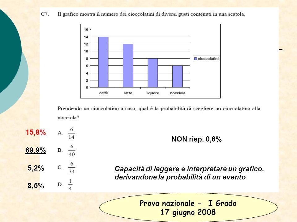 15,8% 69,9% 5,2% 8,5% NON risp. 0,6% Capacità di leggere e interpretare un grafico, derivandone la probabilità di un evento Prova nazionale - I Grado