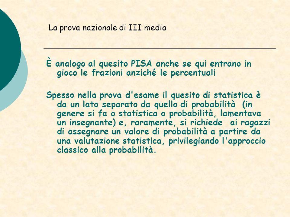È analogo al quesito PISA anche se qui entrano in gioco le frazioni anziché le percentuali Spesso nella prova d'esame il quesito di statistica è da un