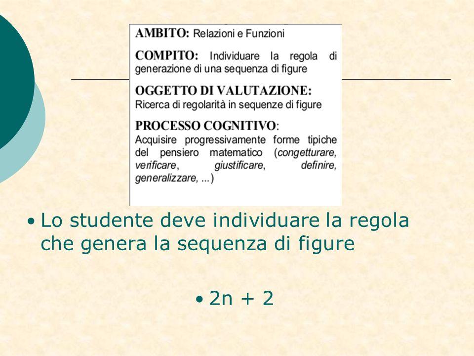 Lo studente deve individuare la regola che genera la sequenza di figure 2n + 2
