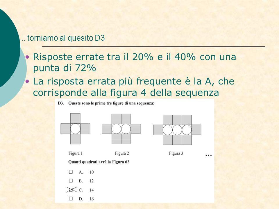 .... torniamo al quesito D3 Risposte errate tra il 20% e il 40% con una punta di 72% La risposta errata più frequente è la A, che corrisponde alla fig