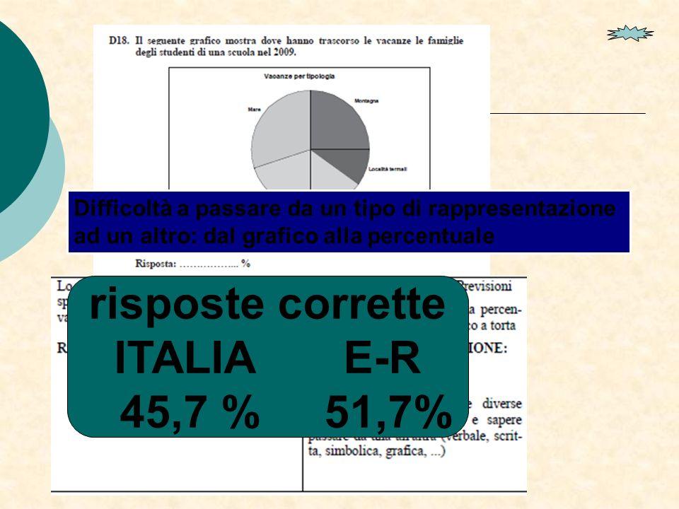risposte corrette ITALIA E-R 45,7 % 51,7% Difficoltà a passare da un tipo di rappresentazione ad un altro: dal grafico alla percentuale