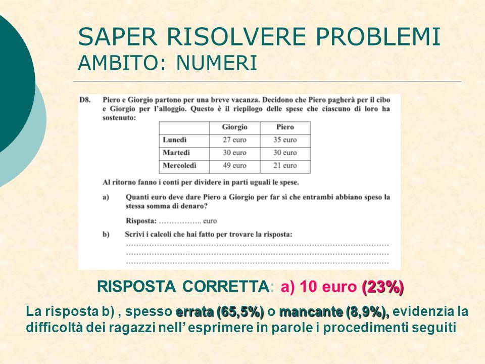 SAPER RISOLVERE PROBLEMI AMBITO: NUMERI (23%) RISPOSTA CORRETTA: a) 10 euro (23%) errata (65,5%)mancante (8,9%), La risposta b), spesso errata (65,5%) o mancante (8,9%), evidenzia la difficoltà dei ragazzi nell esprimere in parole i procedimenti seguiti
