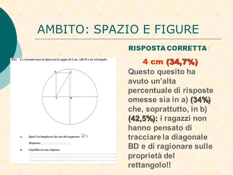 AMBITO: SPAZIO E FIGURE RISPOSTA CORRETTA : (34,7%) 4 cm (34,7%) (34%) (42,5%): Questo quesito ha avuto unalta percentuale di risposte omesse sia in a) (34%) che, soprattutto, in b) (42,5%): i ragazzi non hanno pensato di tracciare la diagonale BD e di ragionare sulle proprietà del rettangolo!!