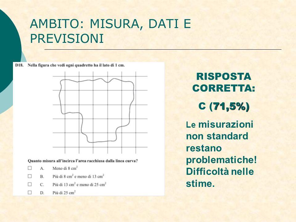 AMBITO: MISURA, DATI E PREVISIONI RISPOSTA CORRETTA: 71,5%) C (71,5%) Le misurazioni non standard restano problematiche! Difficoltà nelle stime.