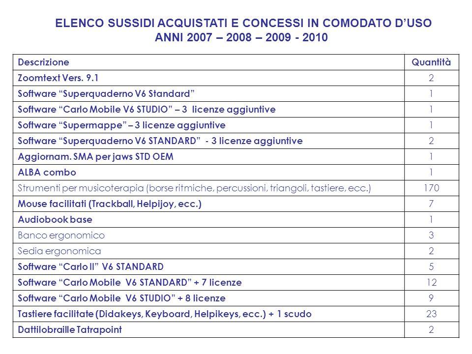 ELENCO SUSSIDI ACQUISTATI E CONCESSI IN COMODATO DUSO ANNI 2007 – 2008 – 2009 - 2010 DescrizioneQuantità Zoomtext Vers. 9.1 2 Software Superquaderno V