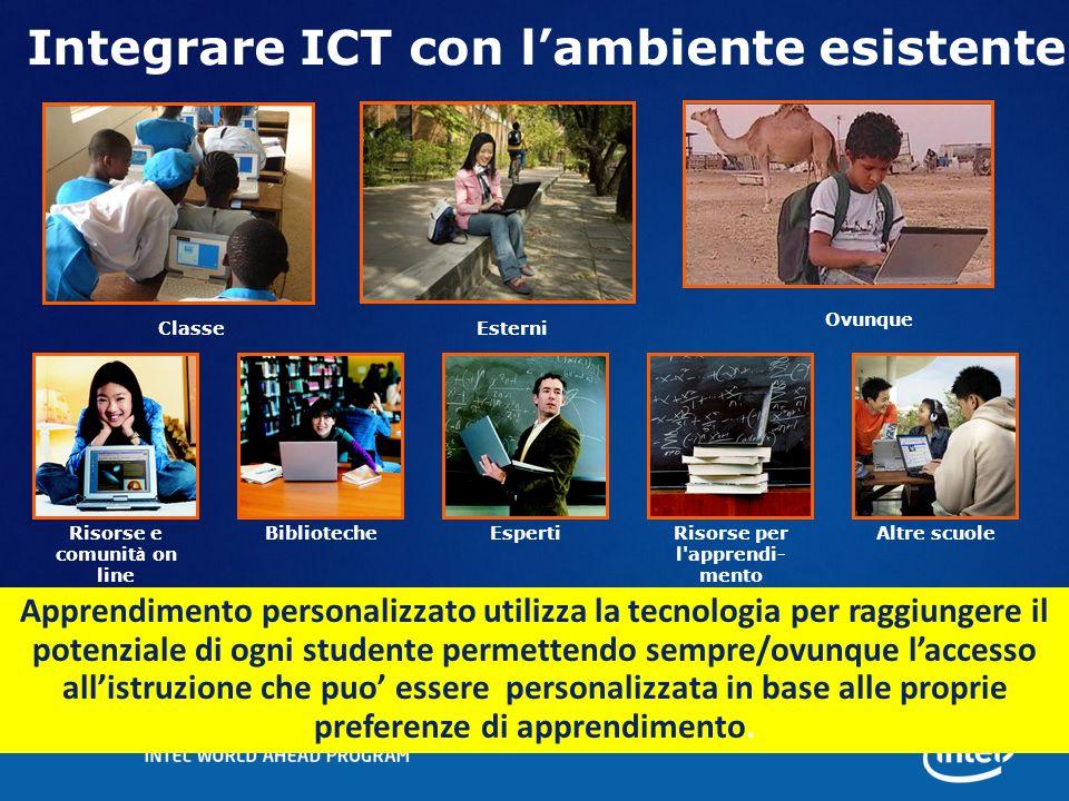 Integrare ICT con lambiente esistente BibliotecheAltre scuoleEspertiRisorse per l'apprendi- mento Risorse e comunit à on line ClasseEsterni Ovunque Ap
