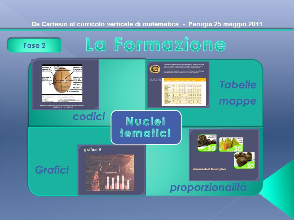 Da Cartesio al curricolo verticale di matematica - Perugia 25 maggio 2011 Fase 2 codici Tabelle mappe Grafici proporzionalità