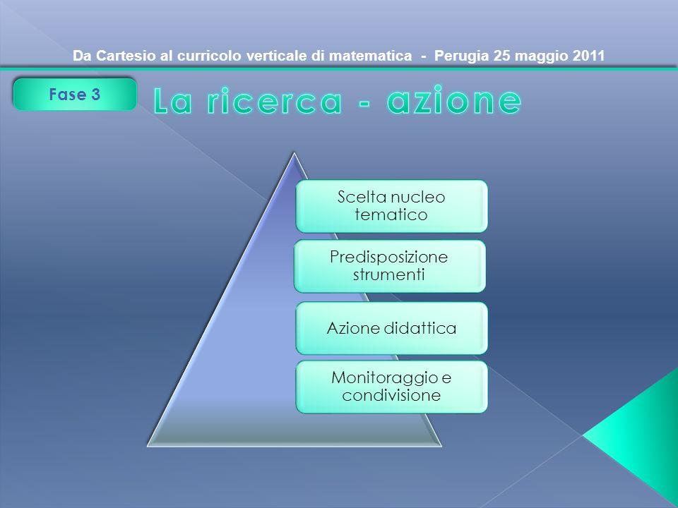 Da Cartesio al curricolo verticale di matematica - Perugia 25 maggio 2011 Fase 3 Scelta nucleo tematico Predisposizione strumenti Monitoraggio e condi