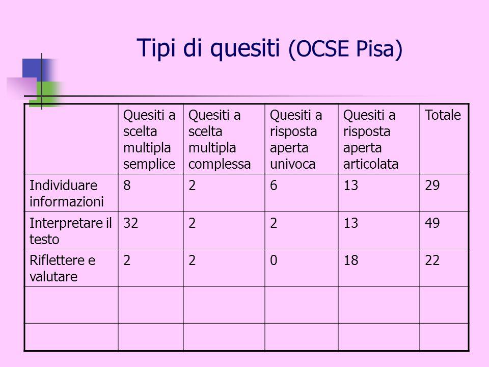 Tipi di quesiti (OCSE Pisa) Quesiti a scelta multipla semplice Quesiti a scelta multipla complessa Quesiti a risposta aperta univoca Quesiti a rispost