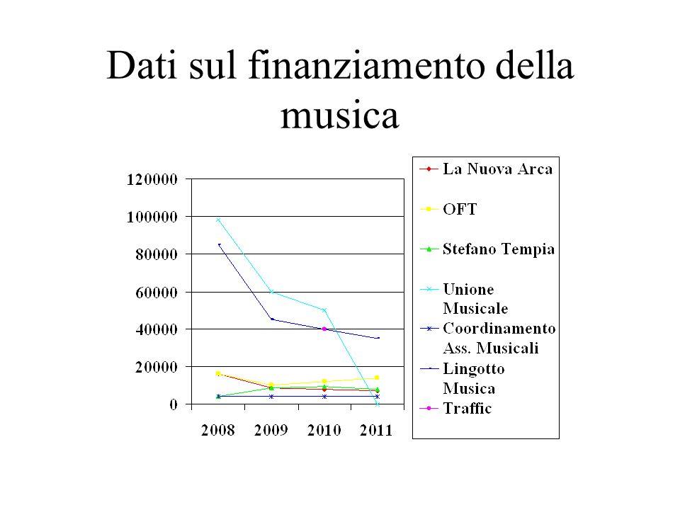 Dati sul finanziamento della musica