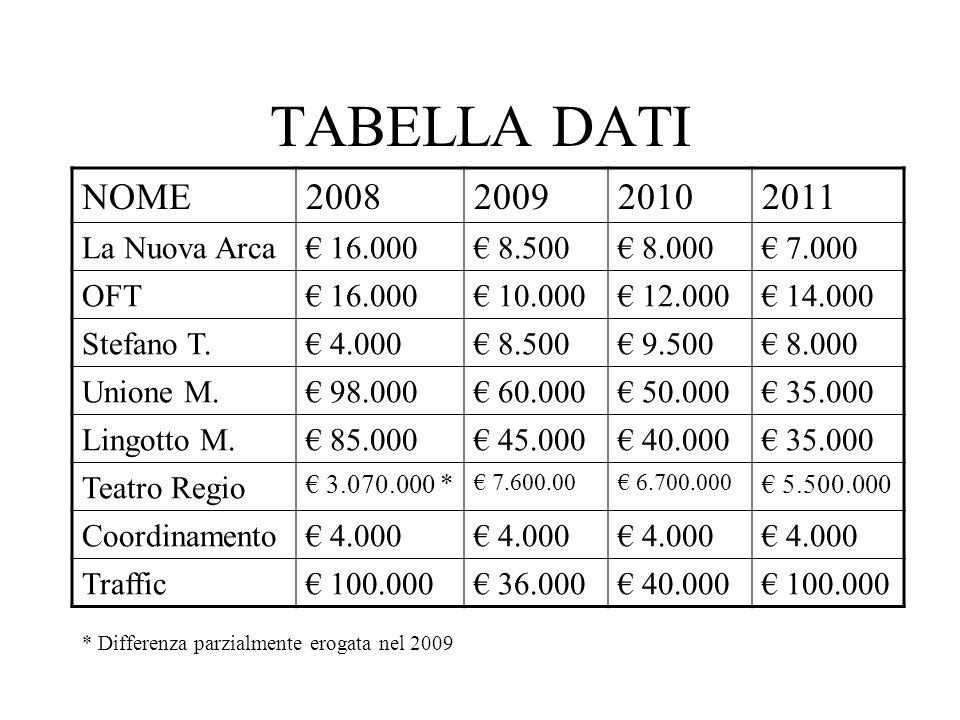 TABELLA DATI NOME2008200920102011 La Nuova Arca 16.000 8.500 8.000 7.000 OFT 16.000 10.000 12.000 14.000 Stefano T. 4.000 8.500 9.500 8.000 Unione M.