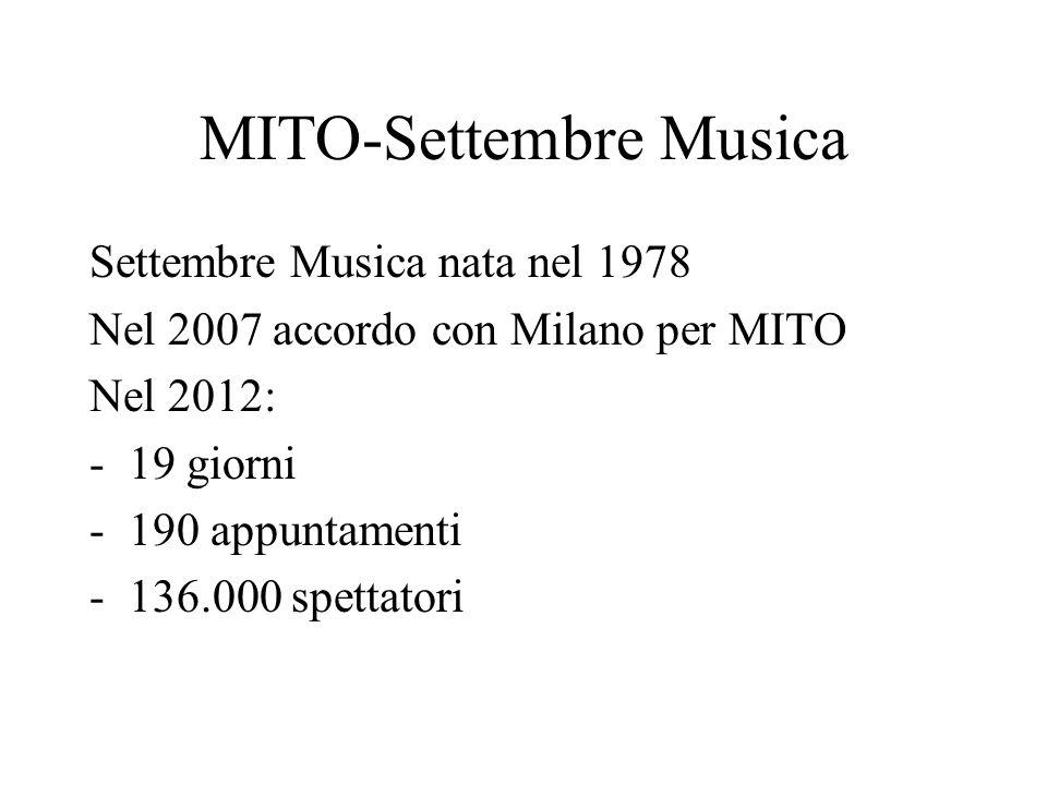 MITO-Settembre Musica Settembre Musica nata nel 1978 Nel 2007 accordo con Milano per MITO Nel 2012: -19 giorni -190 appuntamenti -136.000 spettatori