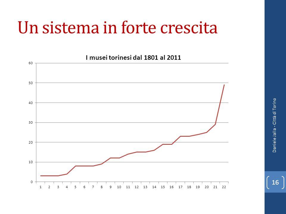 Un sistema in forte crescita Daniele Jalla - Città di Torino 16