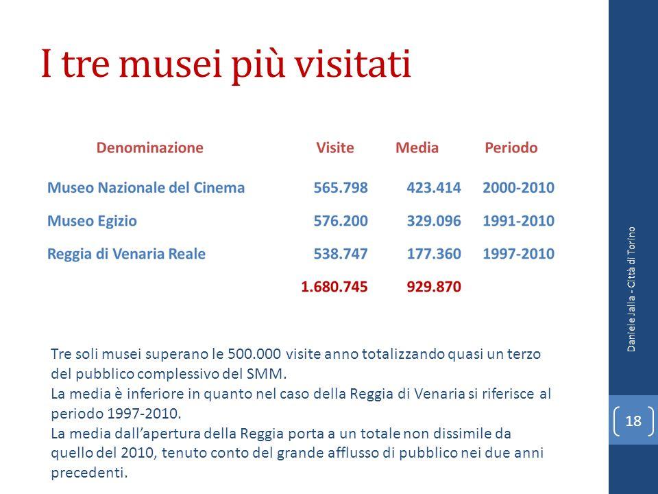 I tre musei più visitati Daniele Jalla - Città di Torino 18 Tre soli musei superano le 500.000 visite anno totalizzando quasi un terzo del pubblico co