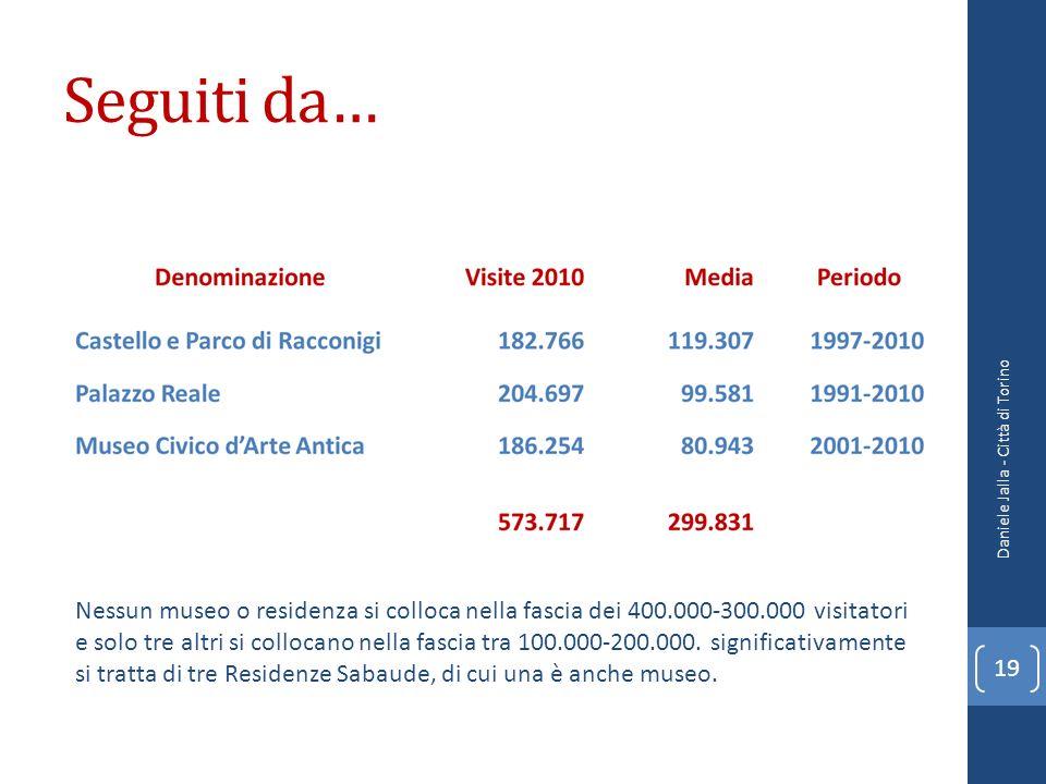 Seguiti da… Daniele Jalla - Città di Torino 19 Nessun museo o residenza si colloca nella fascia dei 400.000-300.000 visitatori e solo tre altri si col