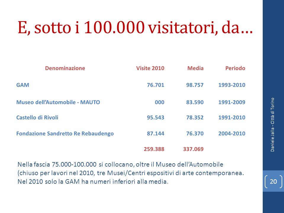 E, sotto i 100.000 visitatori, da… Daniele Jalla - Città di Torino 20 Nella fascia 75.000-100.000 si collocano, oltre il Museo dellAutomobile (chiuso