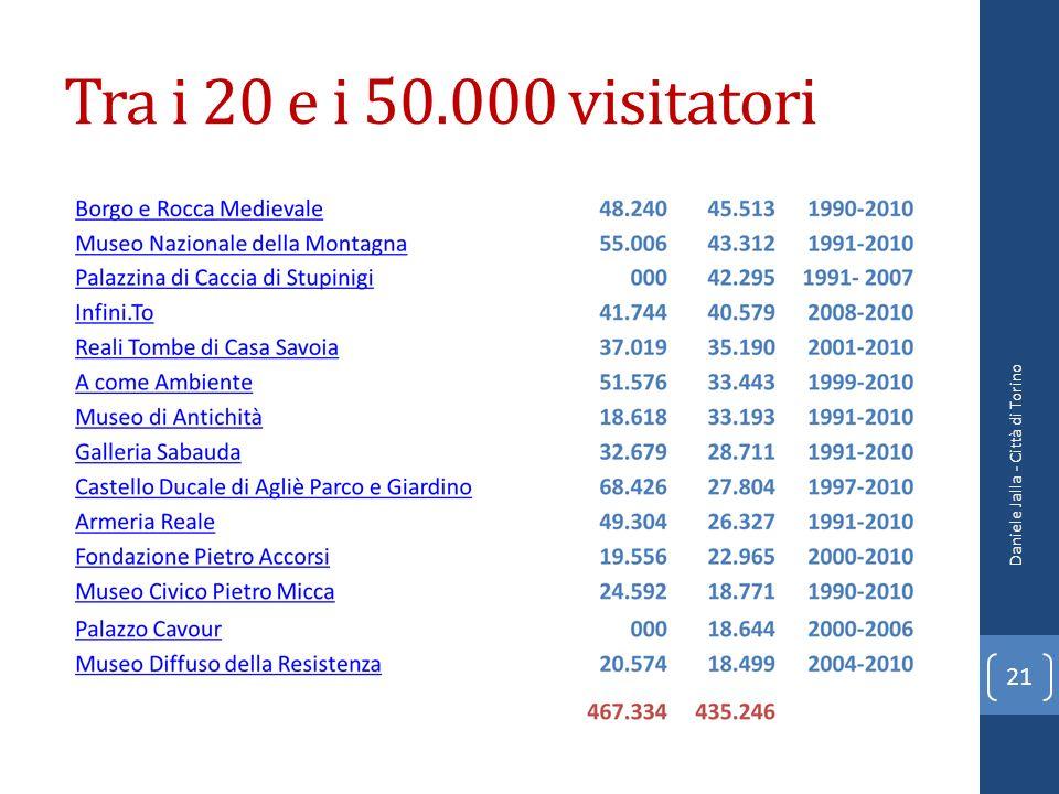 Tra i 20 e i 50.000 visitatori Daniele Jalla - Città di Torino 21