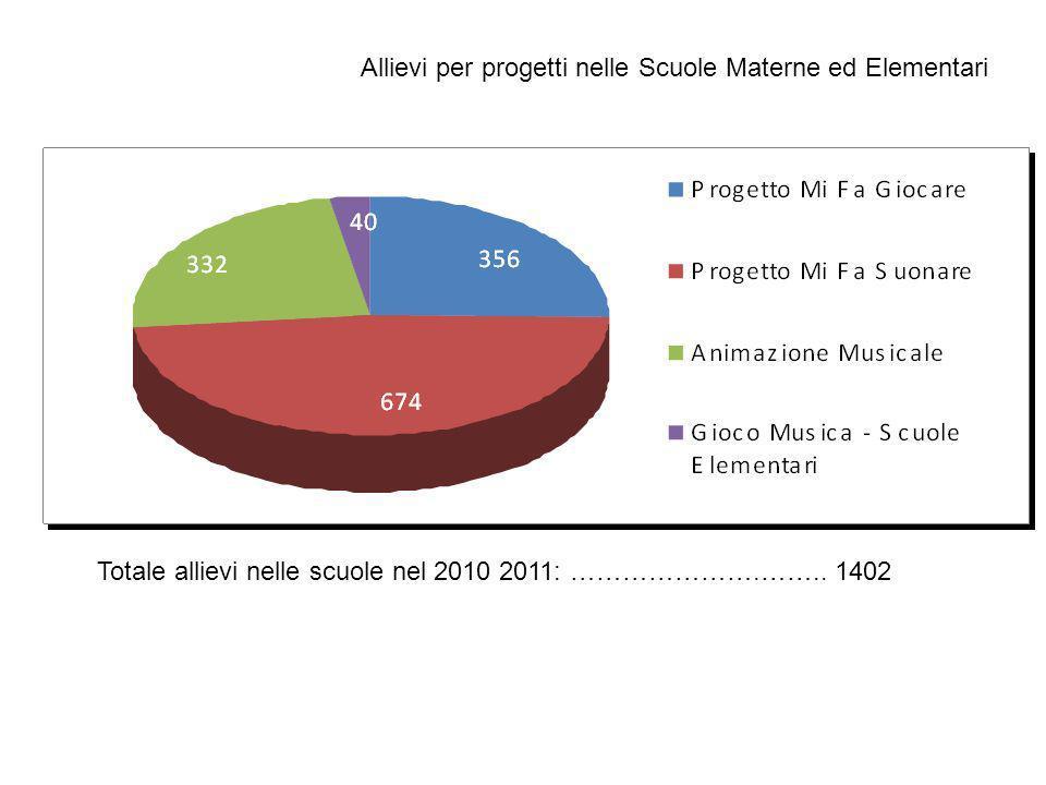 Allievi per progetti nelle Scuole Materne ed Elementari Totale allievi nelle scuole nel 2010 2011: ………………….…….. 1402