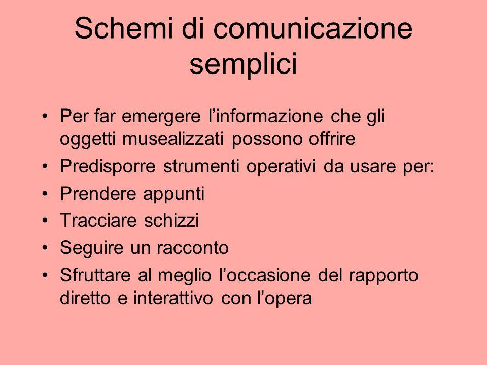 Schemi di comunicazione semplici Per far emergere linformazione che gli oggetti musealizzati possono offrire Predisporre strumenti operativi da usare
