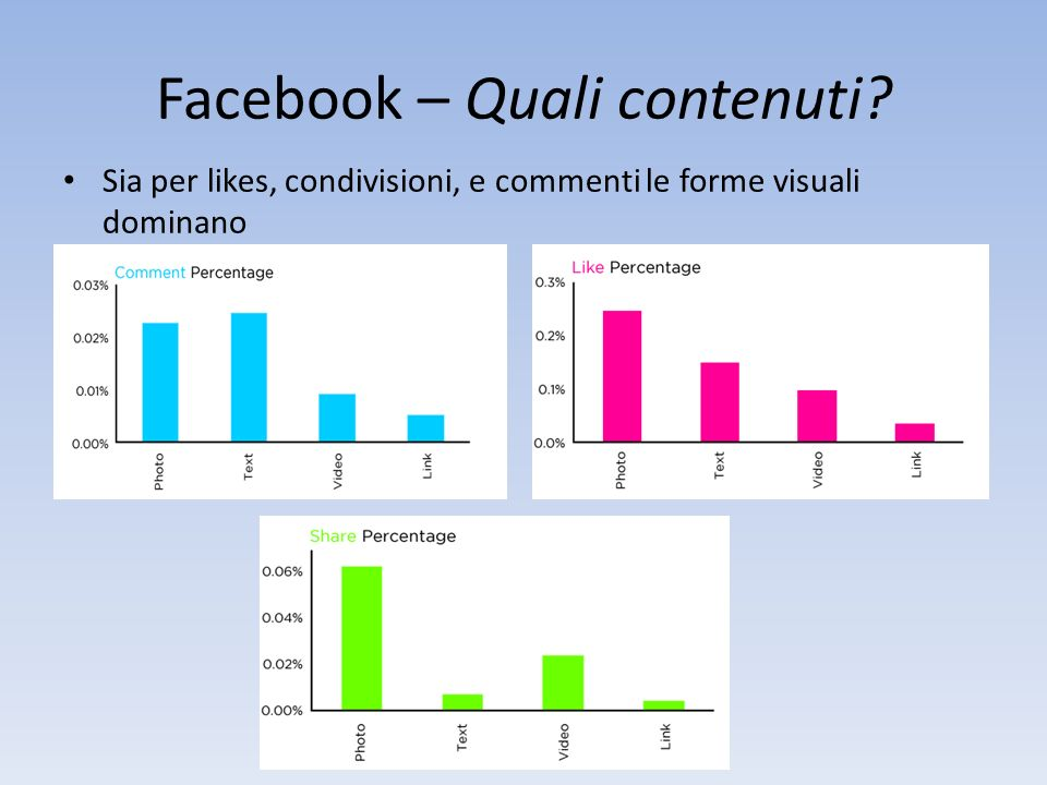 Facebook – Quali contenuti? Sia per likes, condivisioni, e commenti le forme visuali dominano