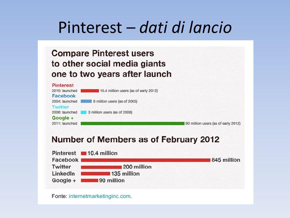 Pinterest – dati di lancio