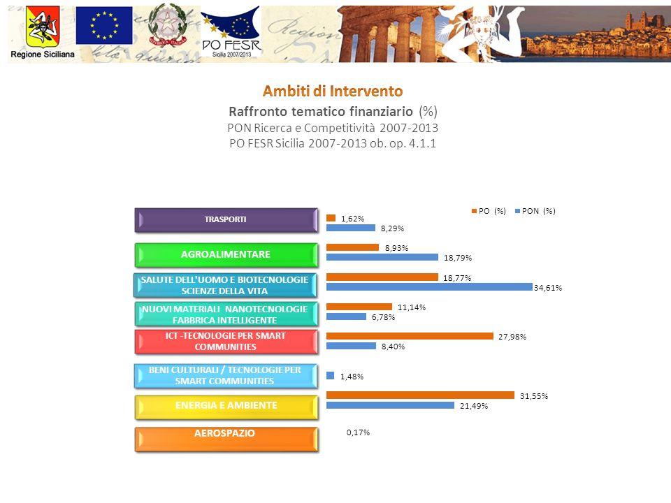 Raffronto tematico finanziario (%) PON Ricerca e Competitività 2007-2013 PO FESR Sicilia 2007-2013 ob.
