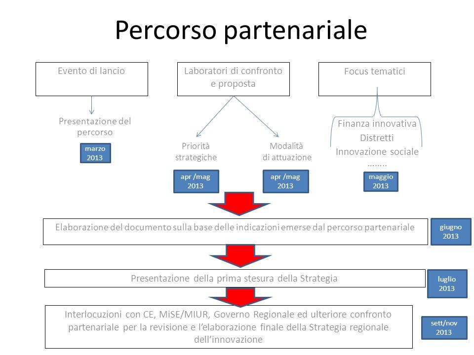 Percorso partenariale Focus tematici Laboratori di confronto e proposta Evento di lancio Presentazione del percorso Modalità di attuazione Priorità strategiche Finanza innovativa Distretti Innovazione sociale ……..