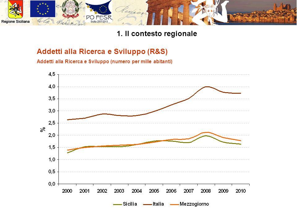 1. Il contesto regionale Addetti alla Ricerca e Sviluppo (R&S) Addetti alla Ricerca e Sviluppo (numero per mille abitanti)