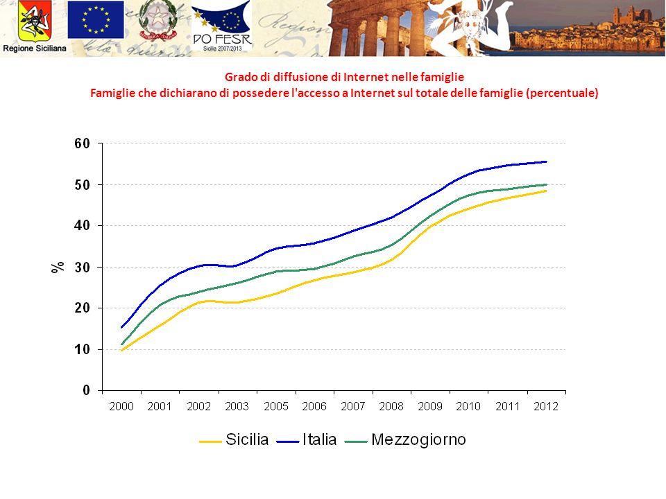 Grado di diffusione di Internet nelle famiglie Famiglie che dichiarano di possedere l accesso a Internet sul totale delle famiglie (percentuale)
