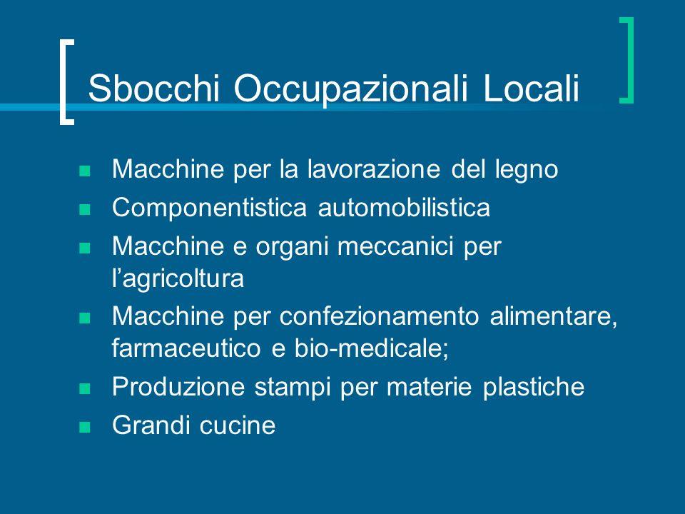 Sbocchi Occupazionali Locali Macchine per la lavorazione del legno Componentistica automobilistica Macchine e organi meccanici per lagricoltura Macchi