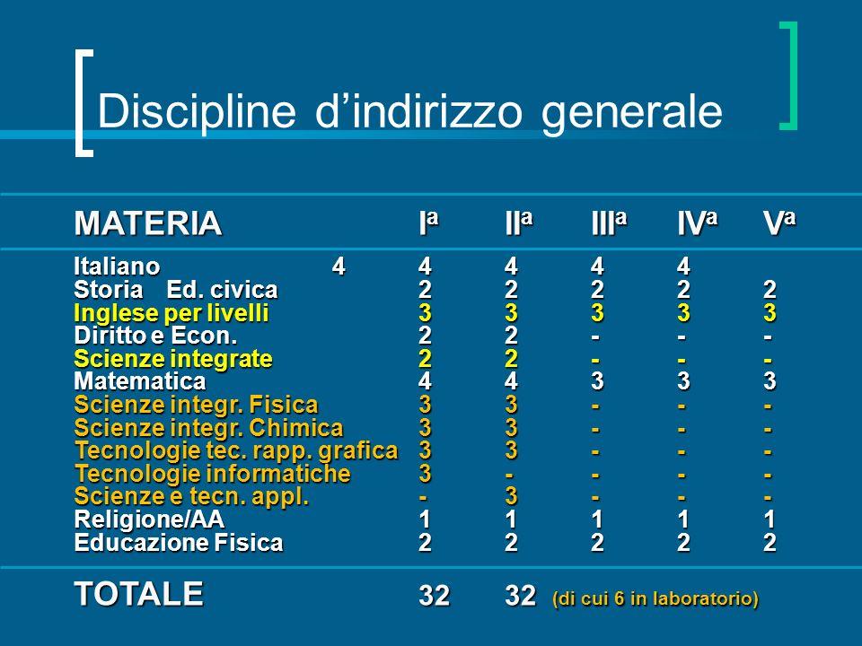 Discipline dindirizzo generale MATERIAI a II a III a IV a V a Italiano44444 Storia Ed. civica22222 Inglese per livelli33333 Diritto e Econ.22--- Scien