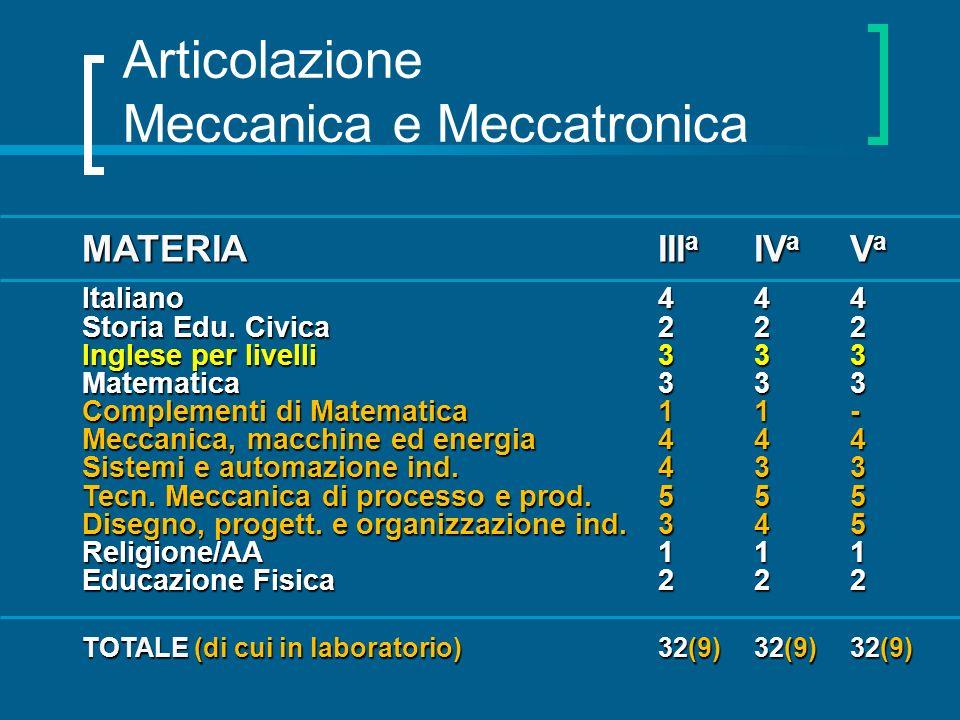 Articolazione Meccanica e Meccatronica MATERIAIII a IV a V a Italiano444 Storia Edu. Civica222 Inglese per livelli333 Matematica333 Complementi di Mat