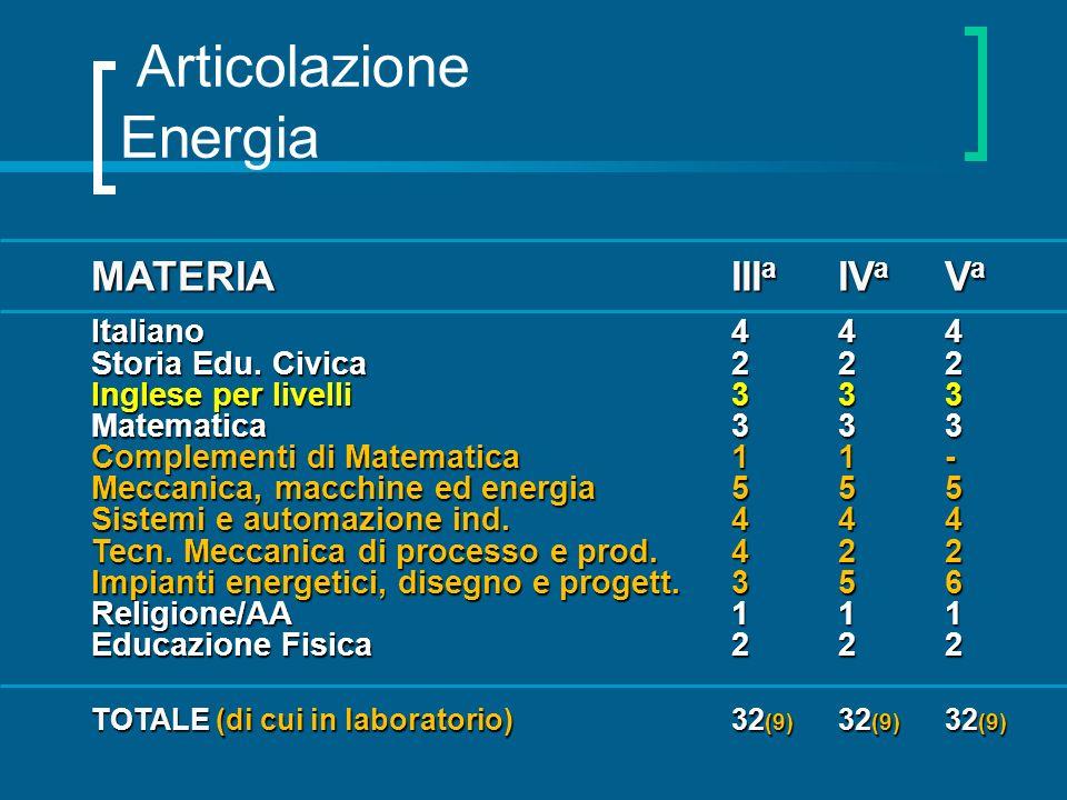 Articolazione Energia MATERIAIII a IV a V a Italiano444 Storia Edu. Civica222 Inglese per livelli333 Matematica333 Complementi di Matematica11- Meccan