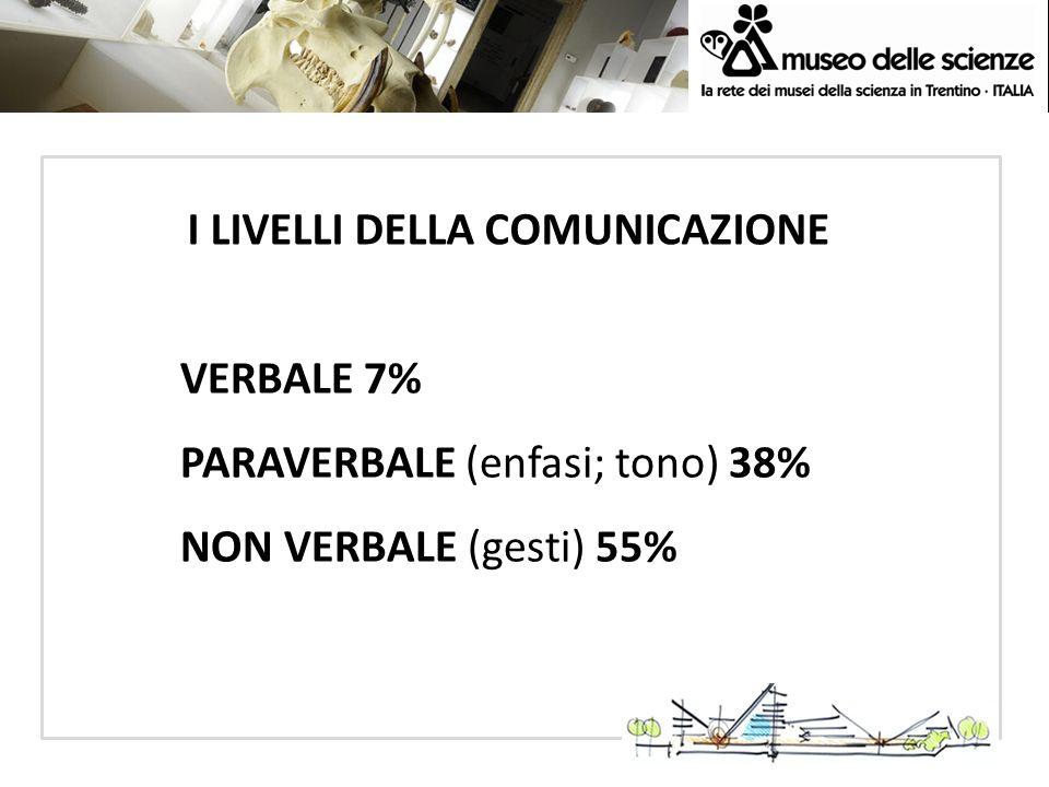 ECSITE AC 2010 Dortmund 3-5 June 2010 I LIVELLI DELLA COMUNICAZIONE VERBALE 7% PARAVERBALE (enfasi; tono) 38% NON VERBALE (gesti) 55%