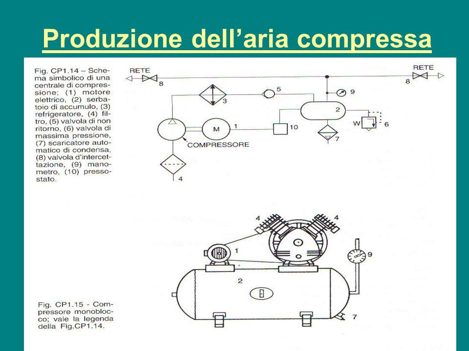 il Compressore è il componente fondamentale dellimpianto di produzione dellaria compressa.
