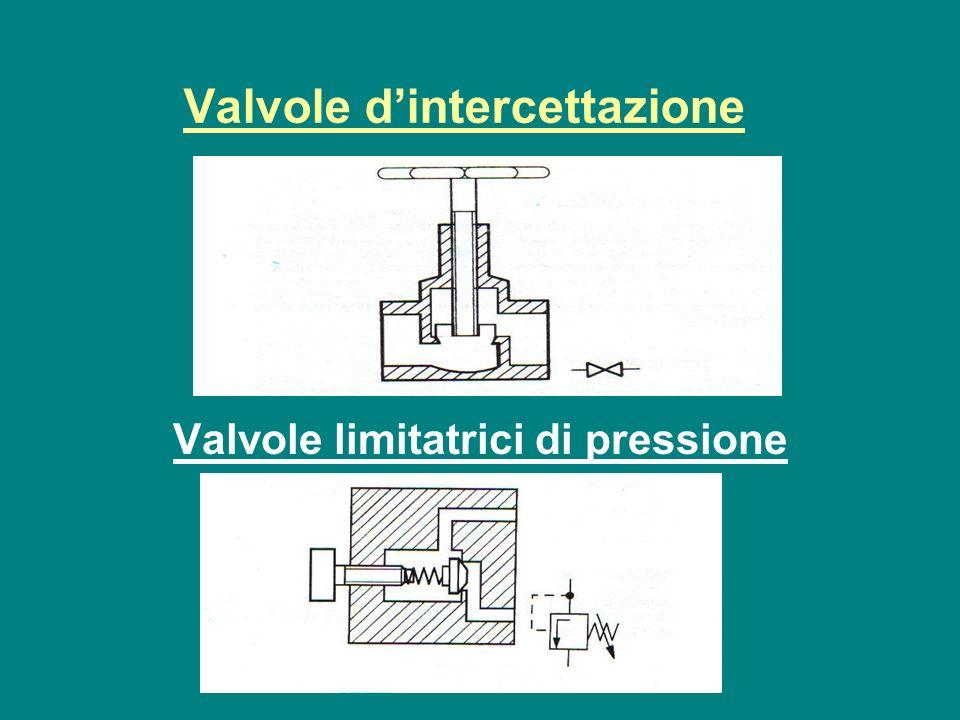 Valvole dintercettazione Valvole limitatrici di pressione