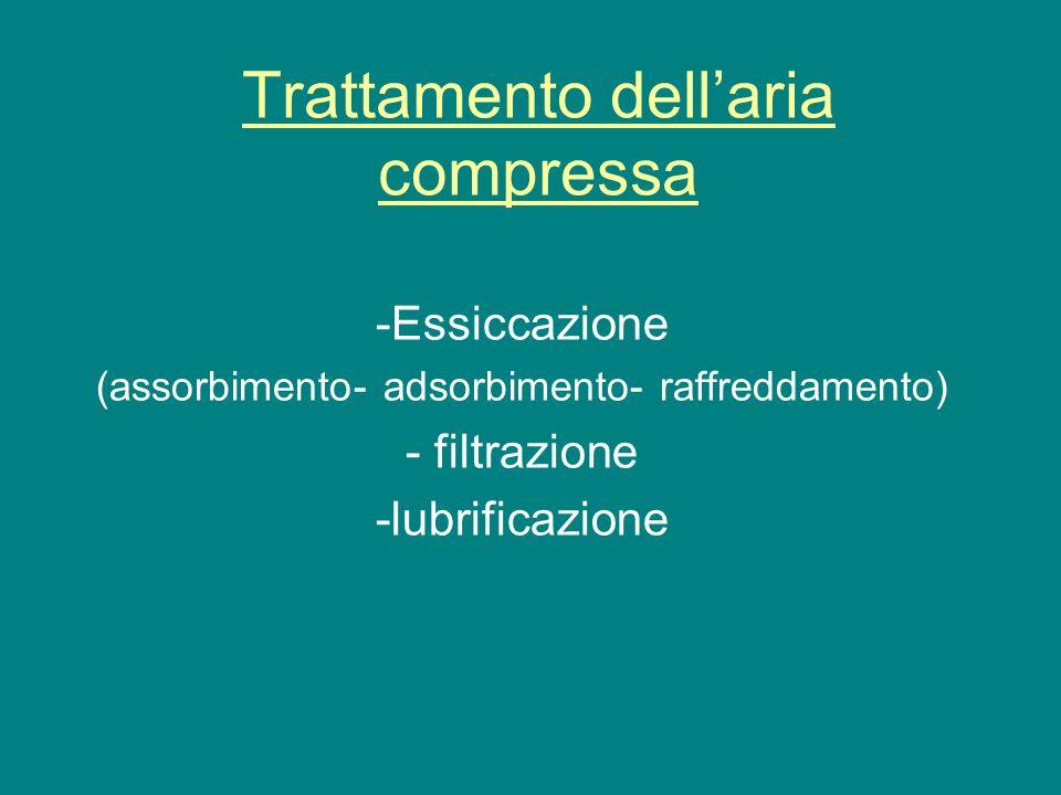 Trattamento dellaria compressa -Essiccazione (assorbimento- adsorbimento- raffreddamento) - filtrazione -lubrificazione